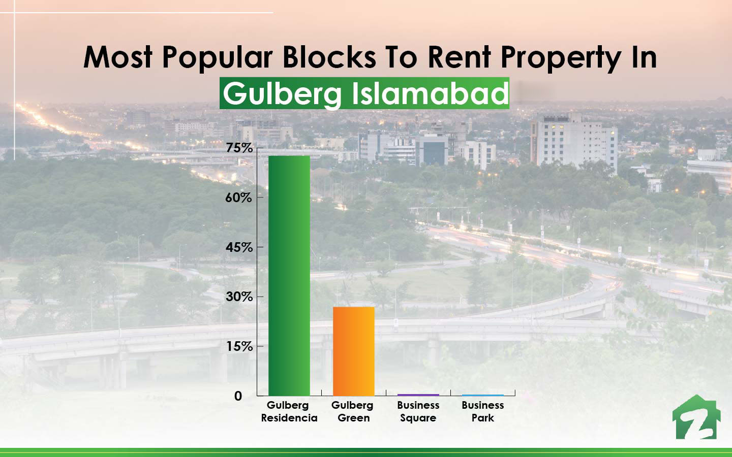 popular blocks to rent property in Gulberg Islamabad