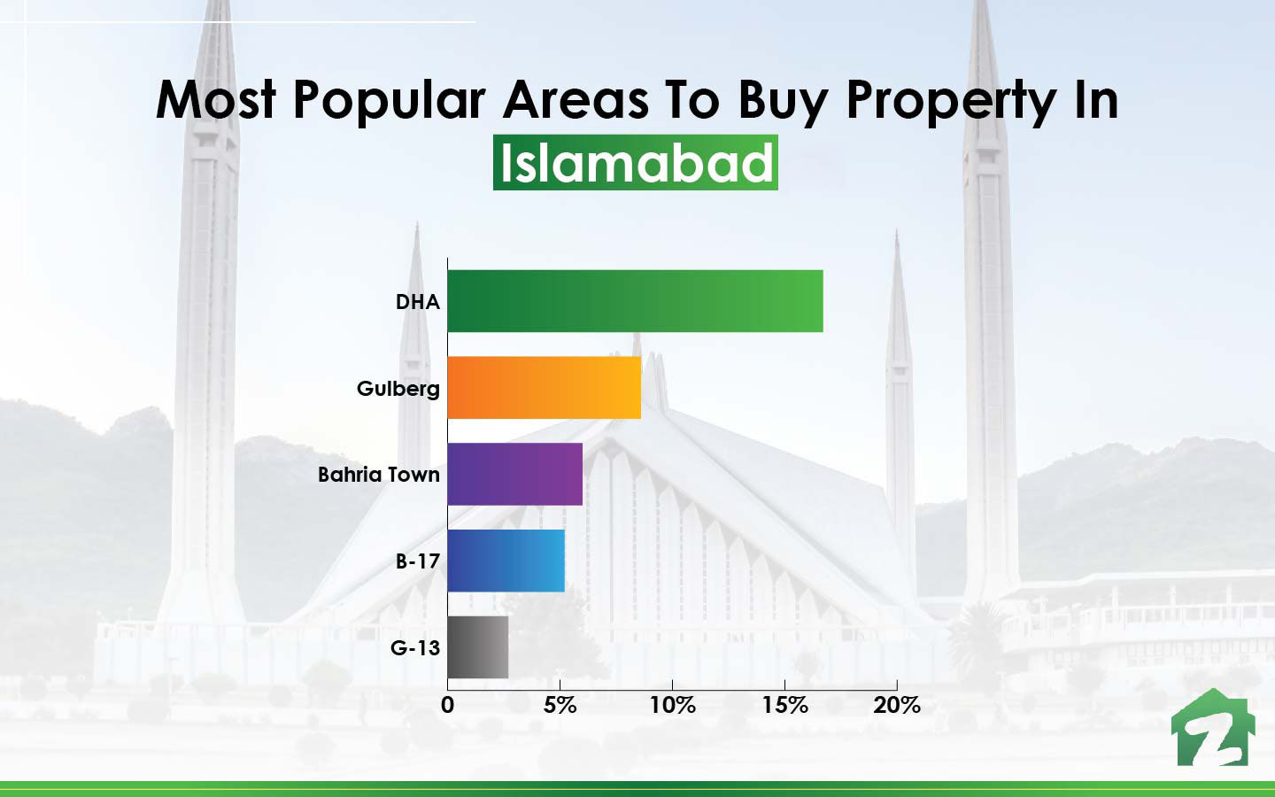most popular areas to buy property in islamabad