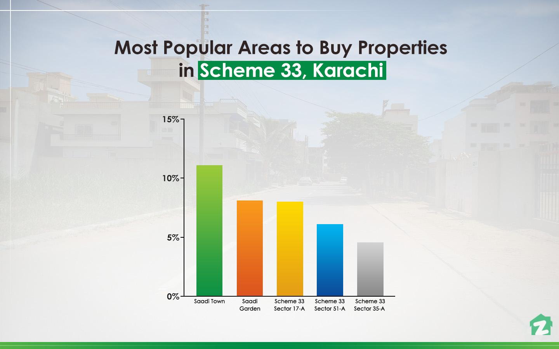 Buying Trends in Scheme 33, Karachi