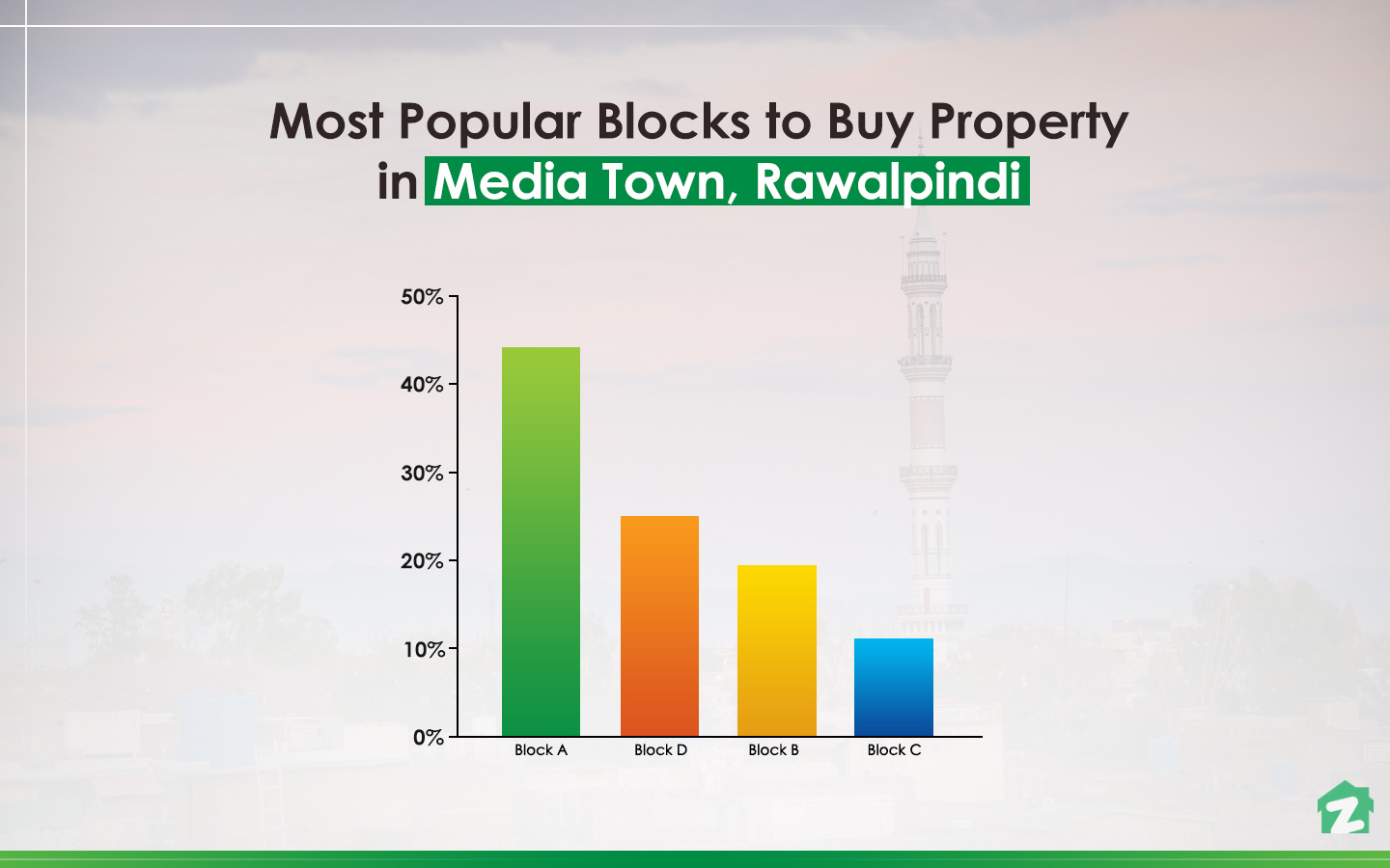 Block A is the most popular block to buy properties in Media Town