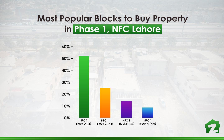 Popular blocks for buying properties