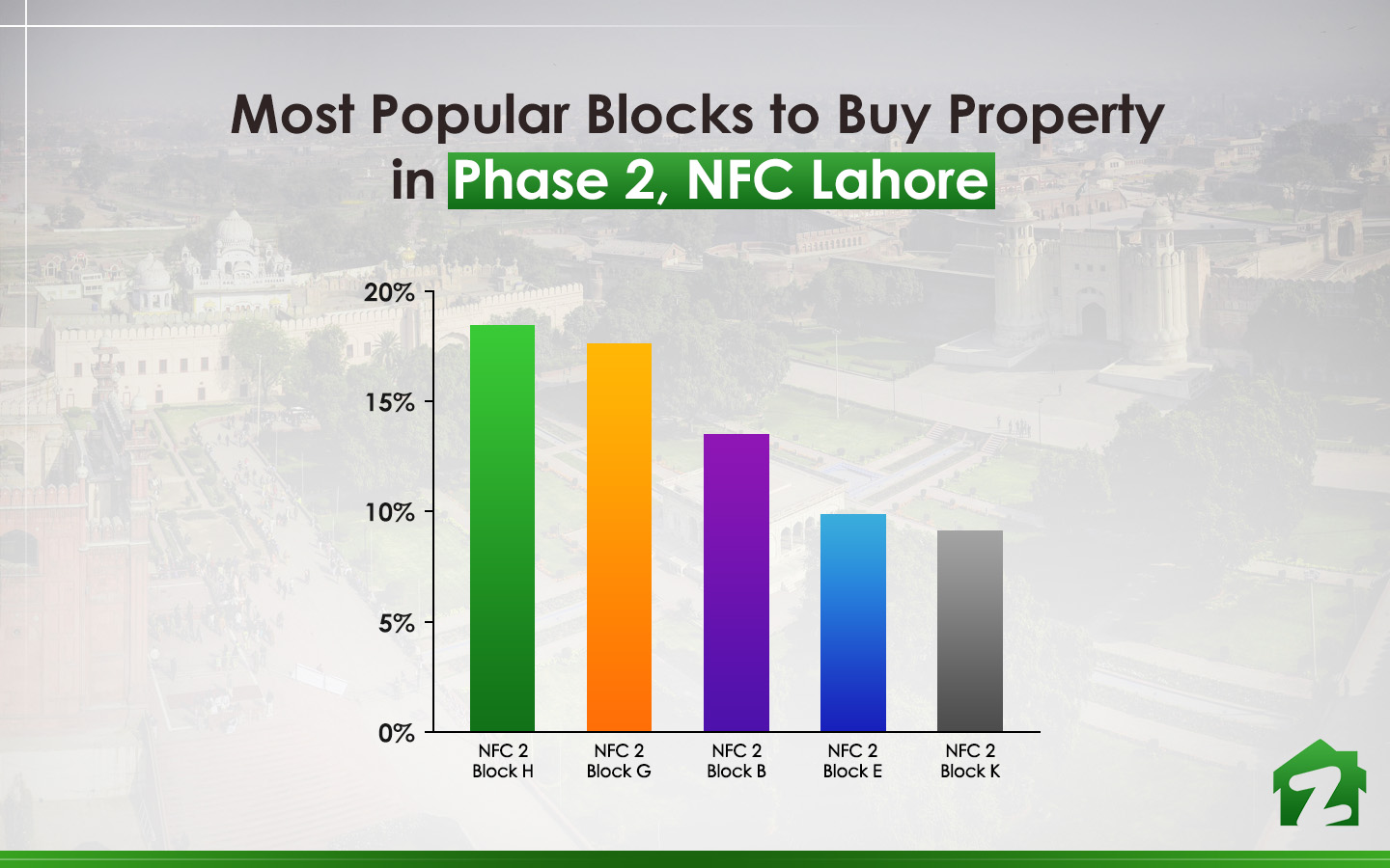 Most searched block to buy property in Phase 2, NFC Lahore
