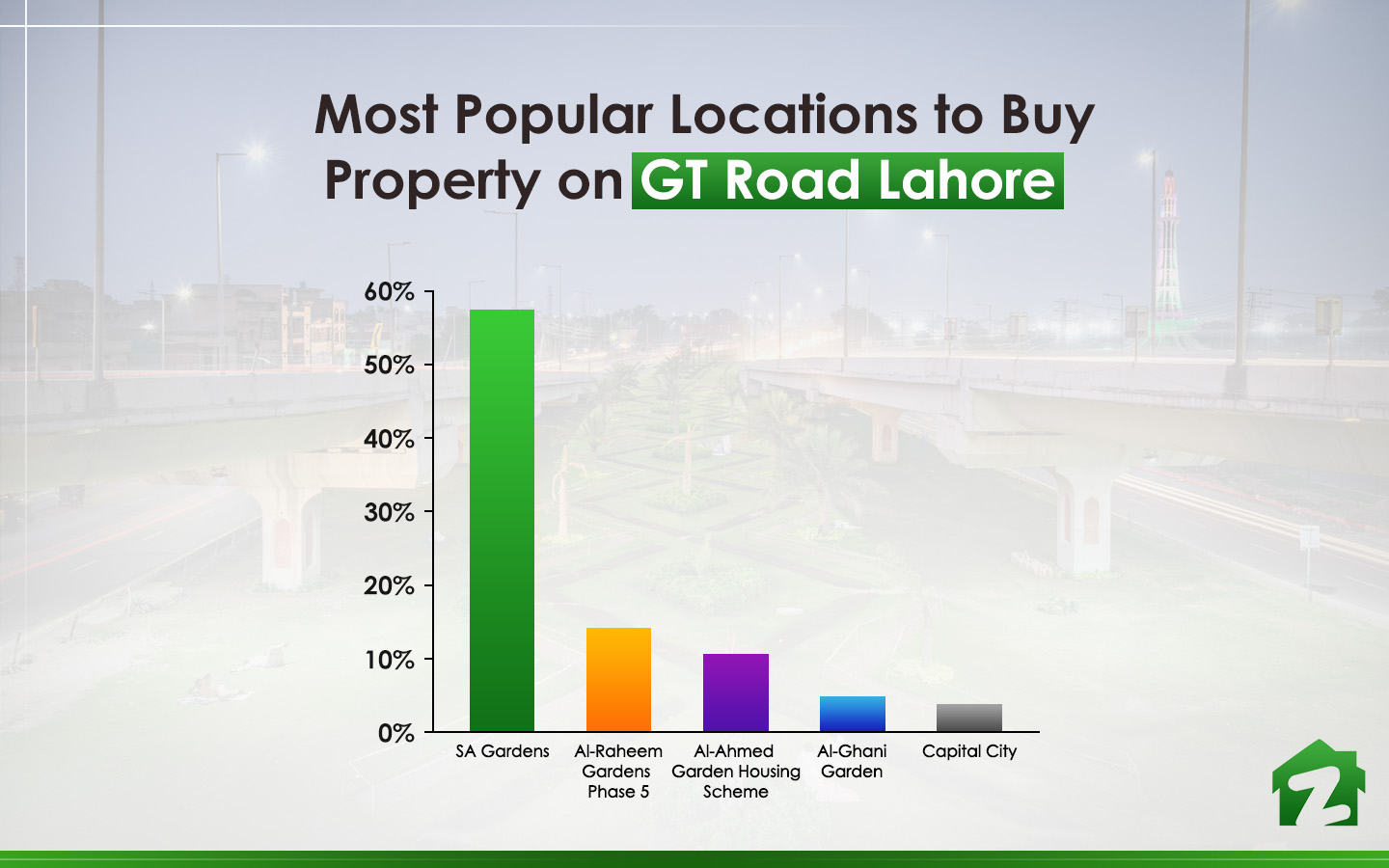 Most searched locations on GT Road for buying property