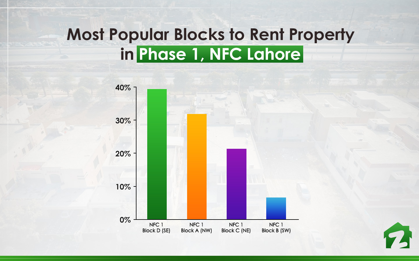 Most popular blocks for renting properties in Phase 1 NFC