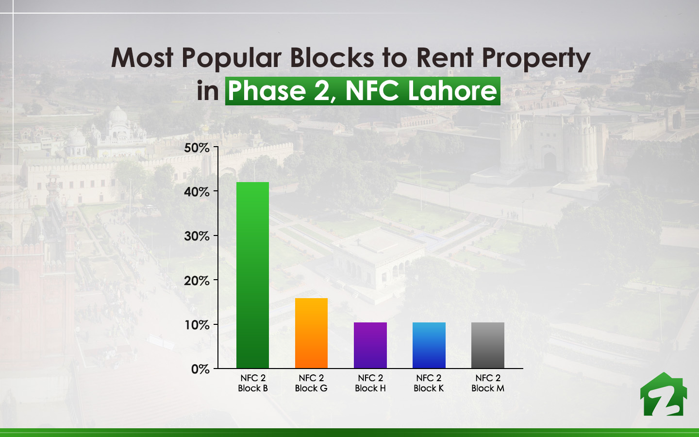 Most searched block to rent property in NFC 2, Lahore