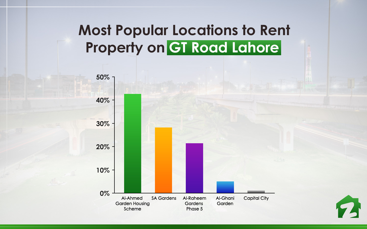 Al Ahmed Garden Housing Scheme is searched the most online for renting property on GT Road