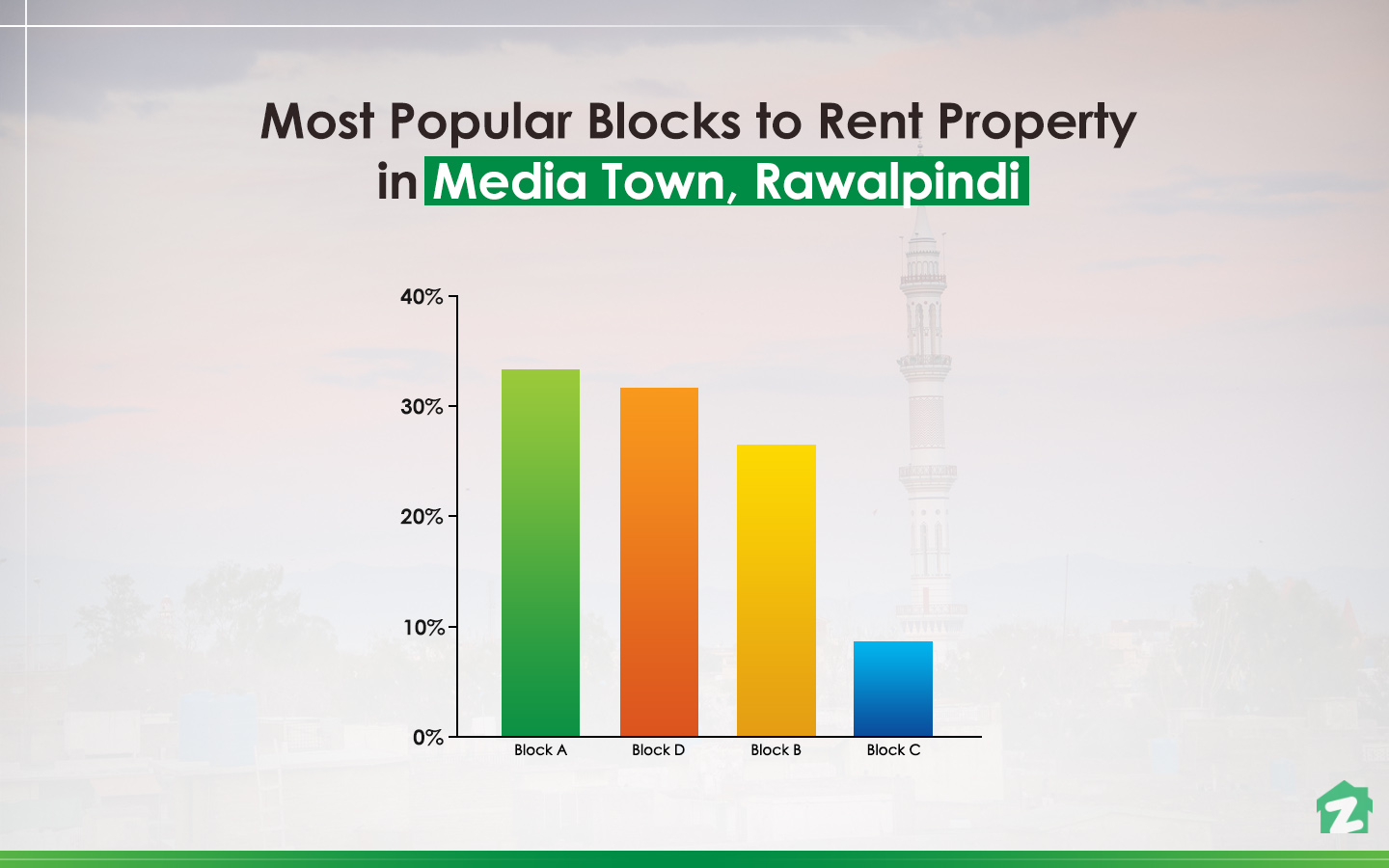 Media Town, Block A is the top choice for rent-seekers