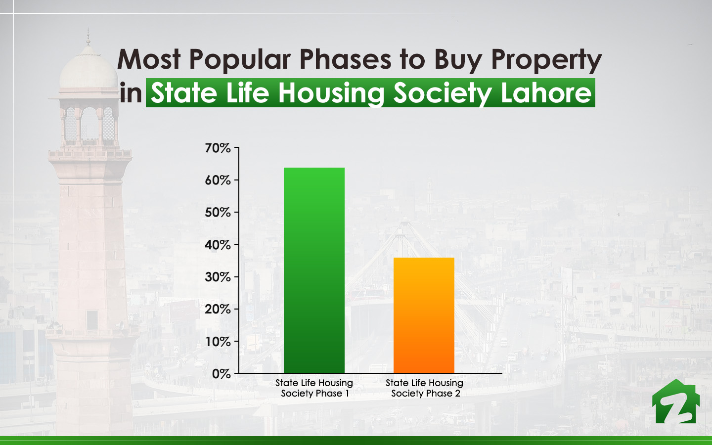popular phases in State Life Housing Society