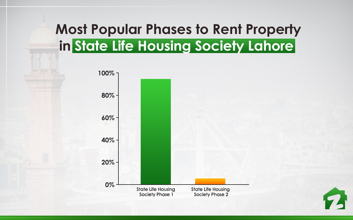 popular phases of State Life Housing Society
