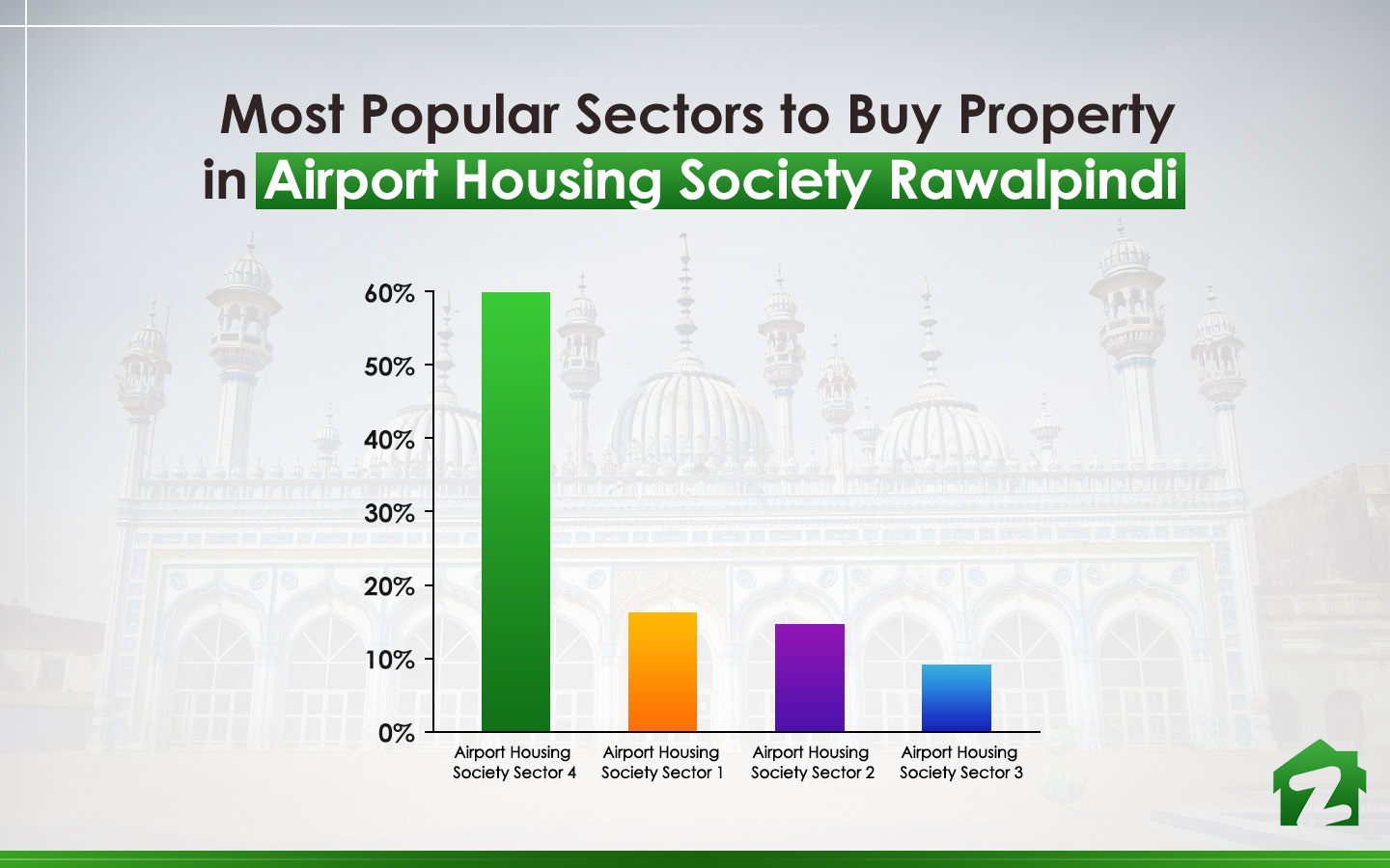 Popular Sectors to Buy Property in Airport Housing Society Rawalpindi