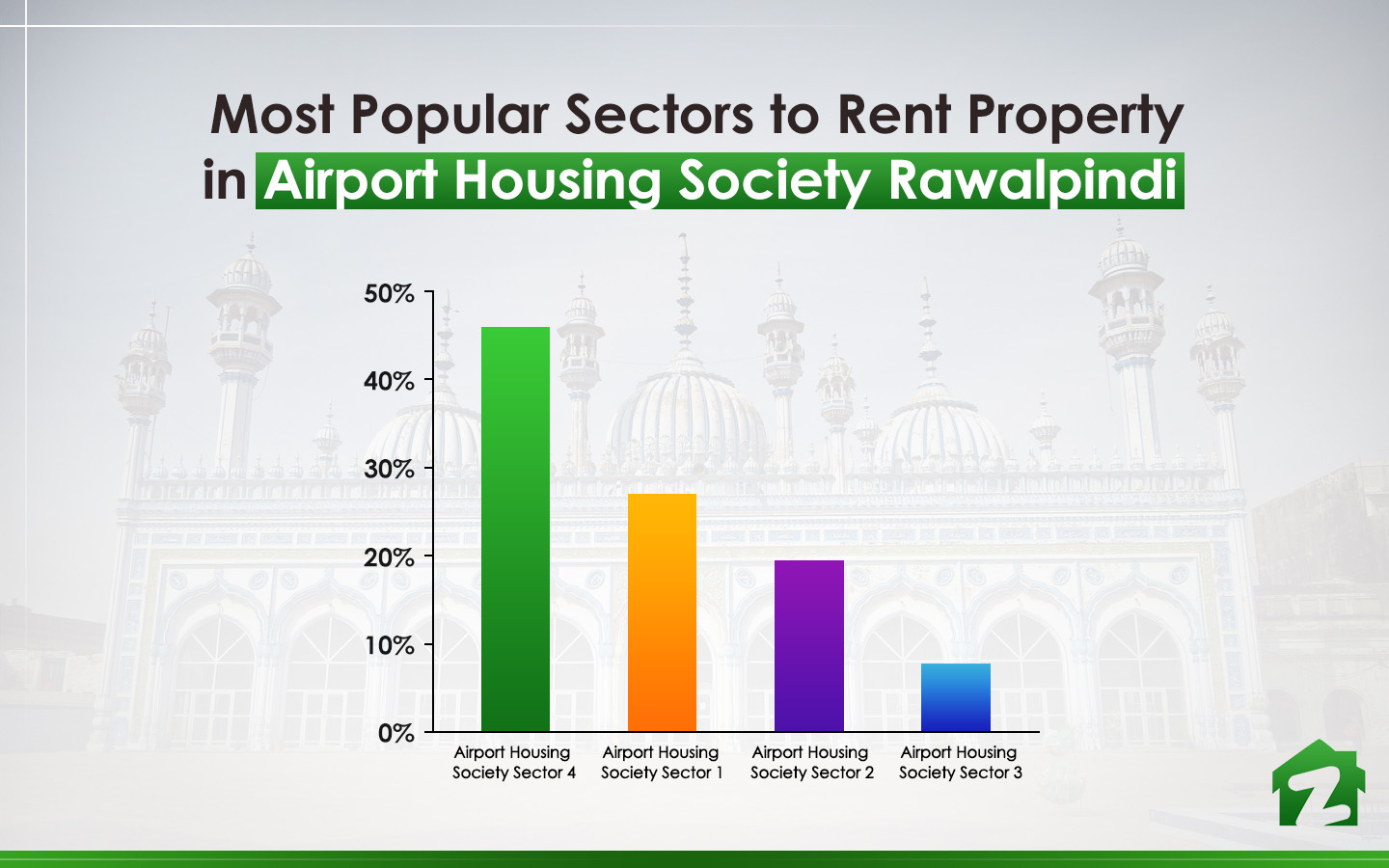 Popular Sectors to Rent Property in Airport Housing Society Rawalpindi