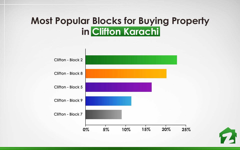 top 5 blocks fot buying property in Clifton Karachi
