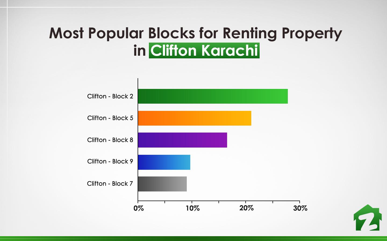 Top 5 blocks for renting property in Clifton Karachi