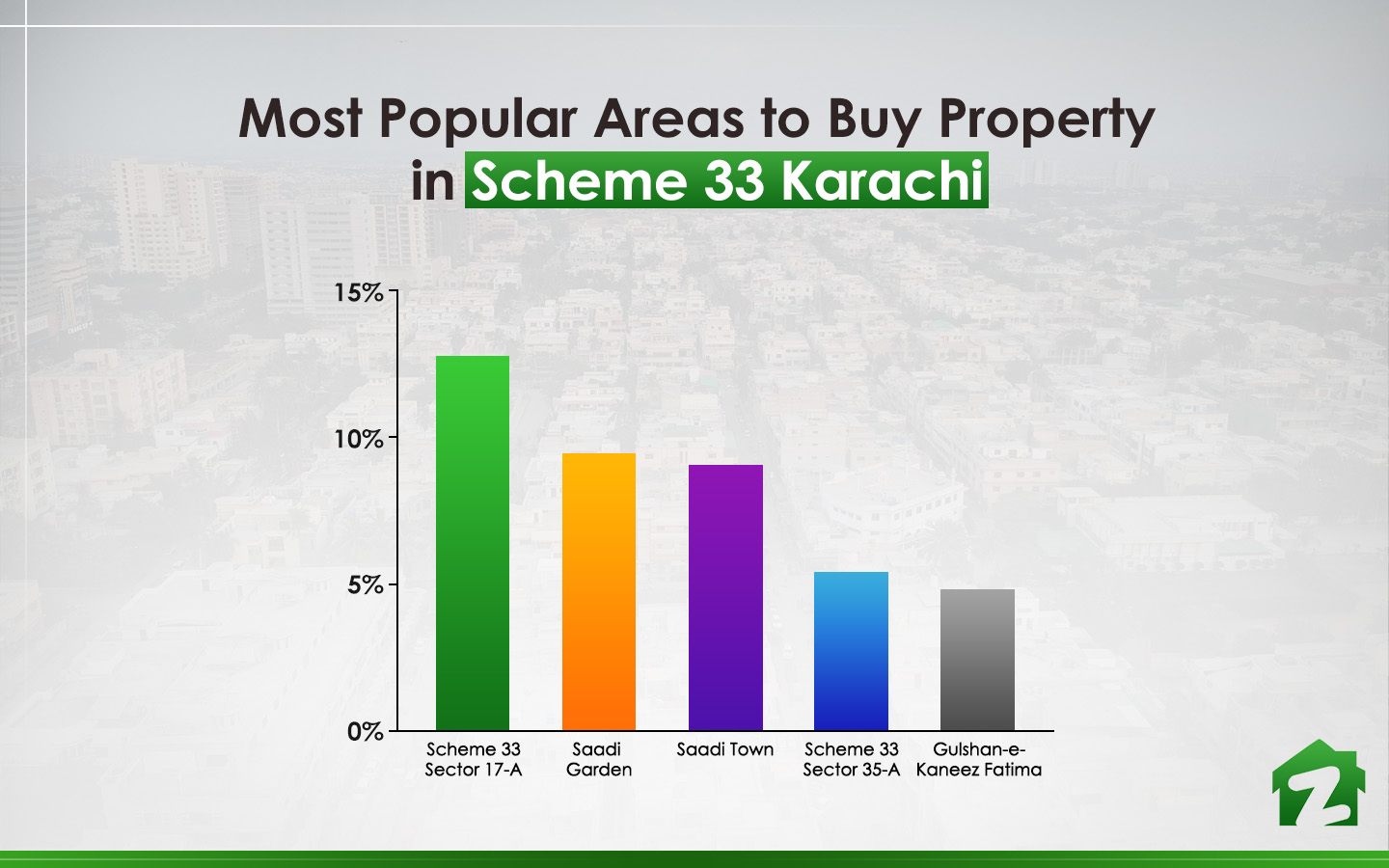 Most popular areas to buy property in Scheme 33