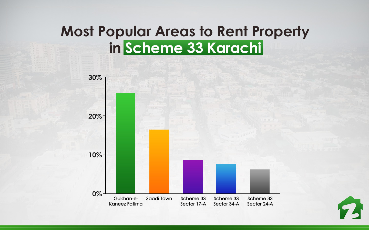 Most popular areas to rent property in Scheme 33