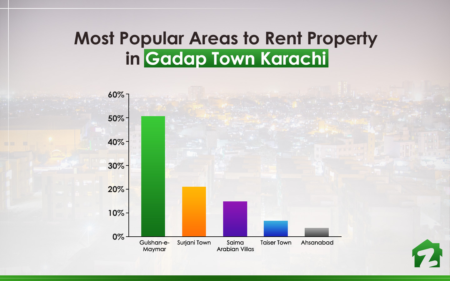Top 5 areas to rent property in Gadap Town