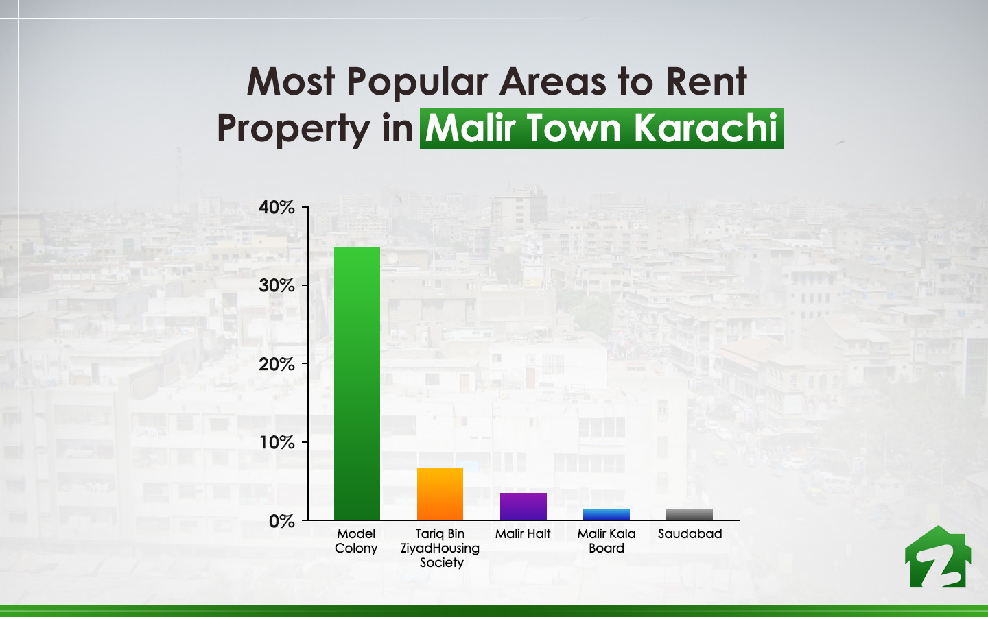 Popular locations to rent out property in Malir Town Karachi