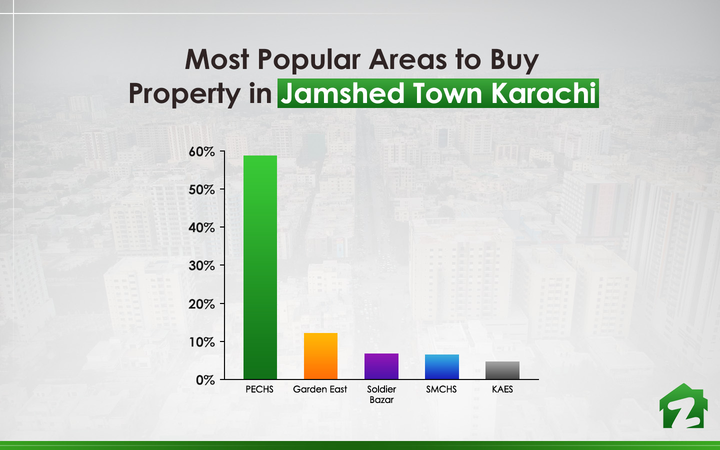 Top 5 areas to buy property in Jamshed Town