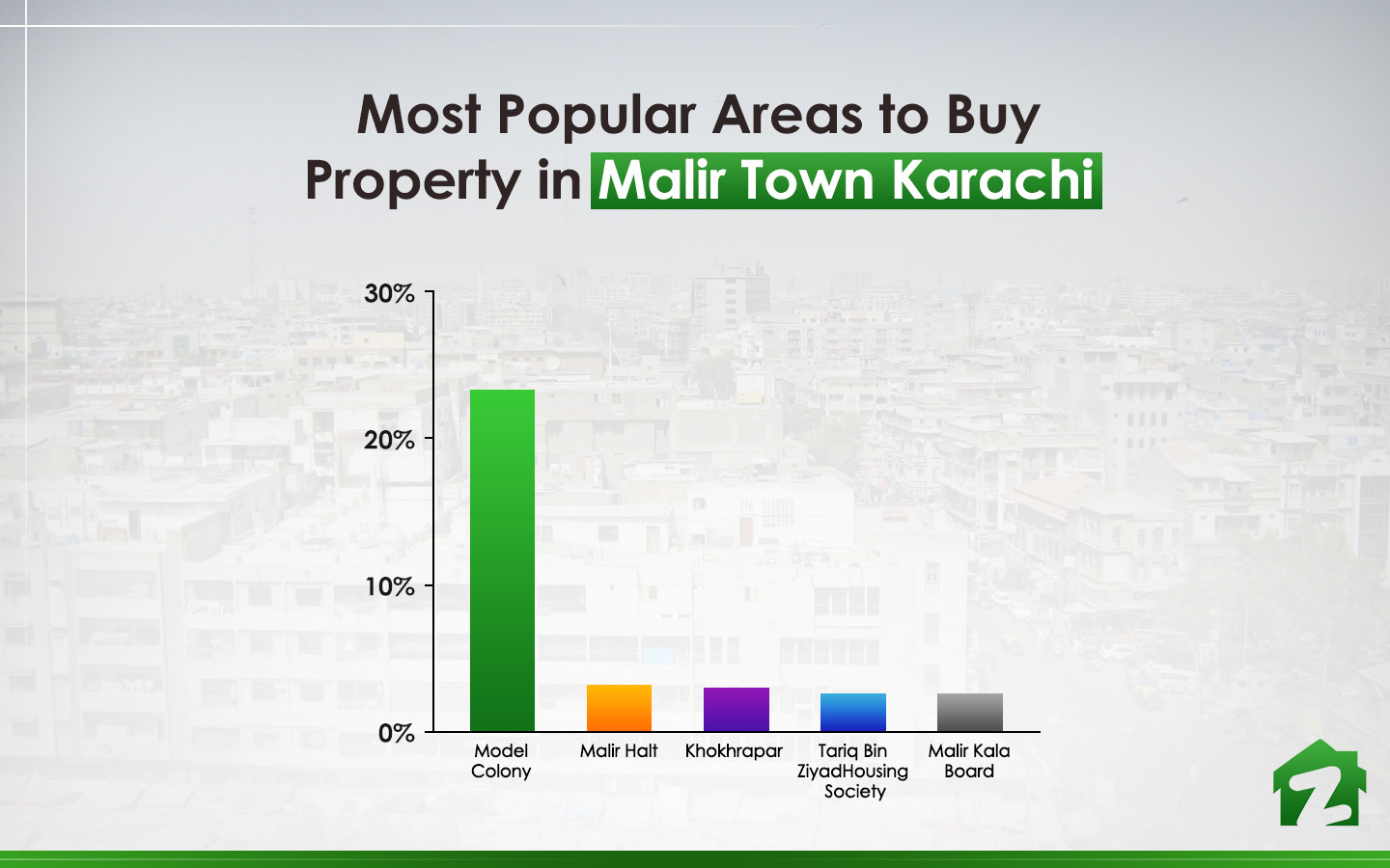 most popular locations to buy property in Malir Town Karachi