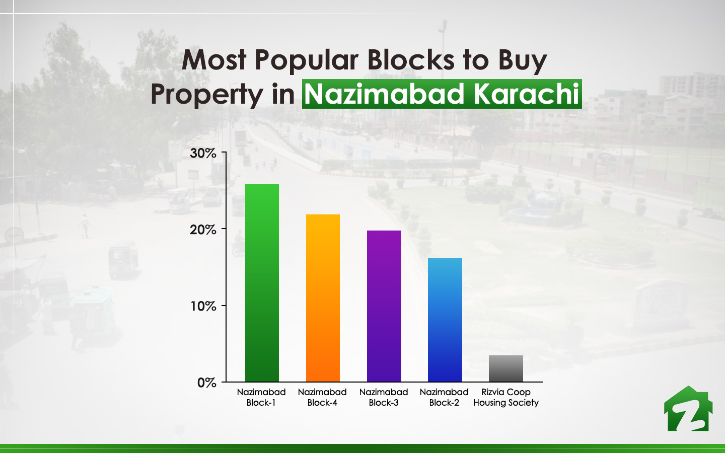 Top 5 blocks to buy property in Nazimabad
