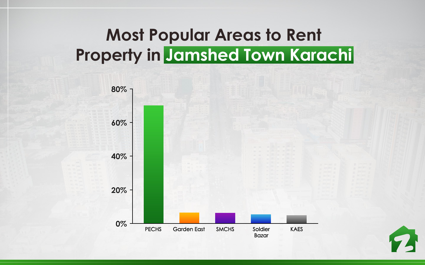Most popular areas for rental purposes