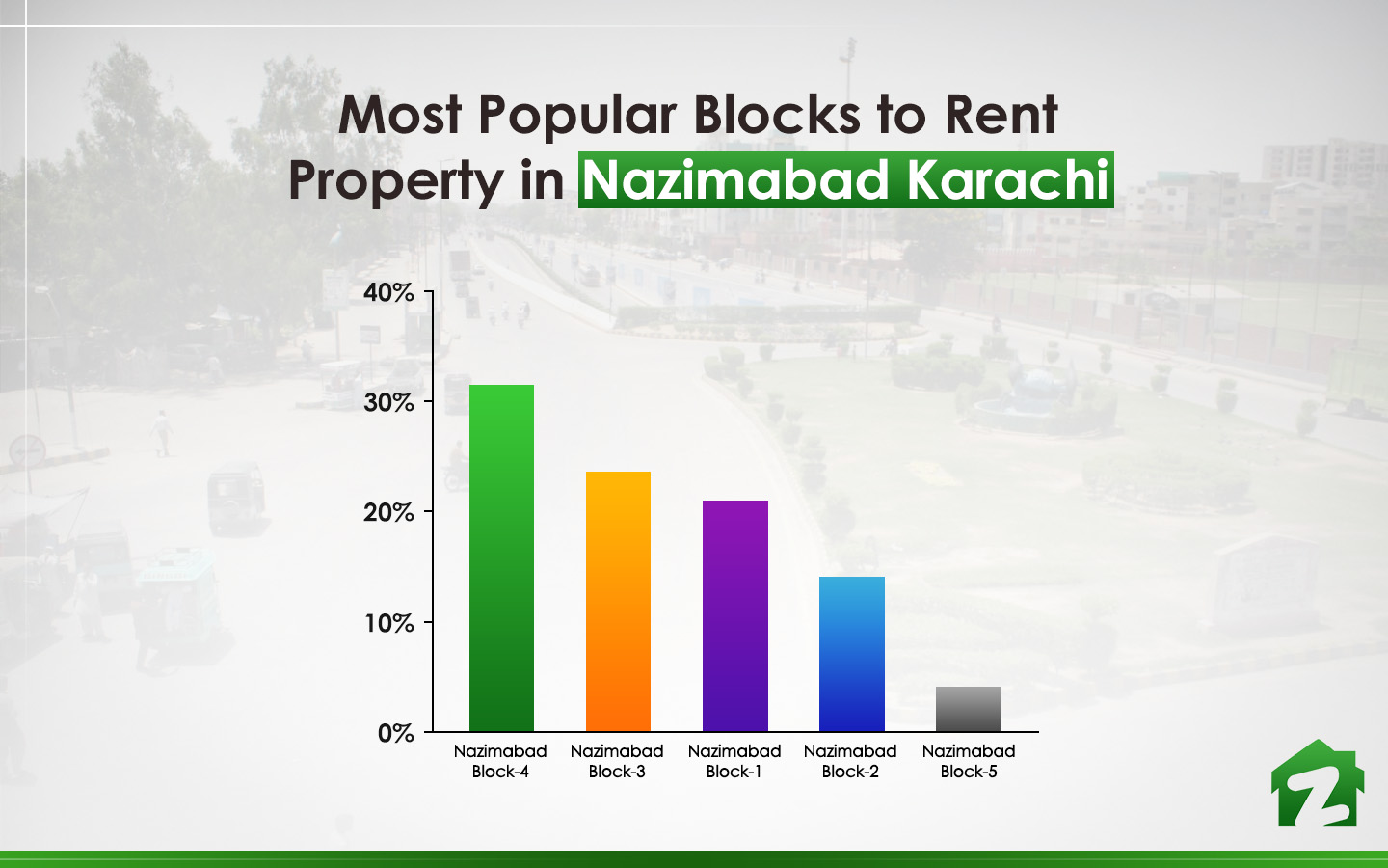 Nazimabad Block-4 tops the list for for renting property in Nazimabad