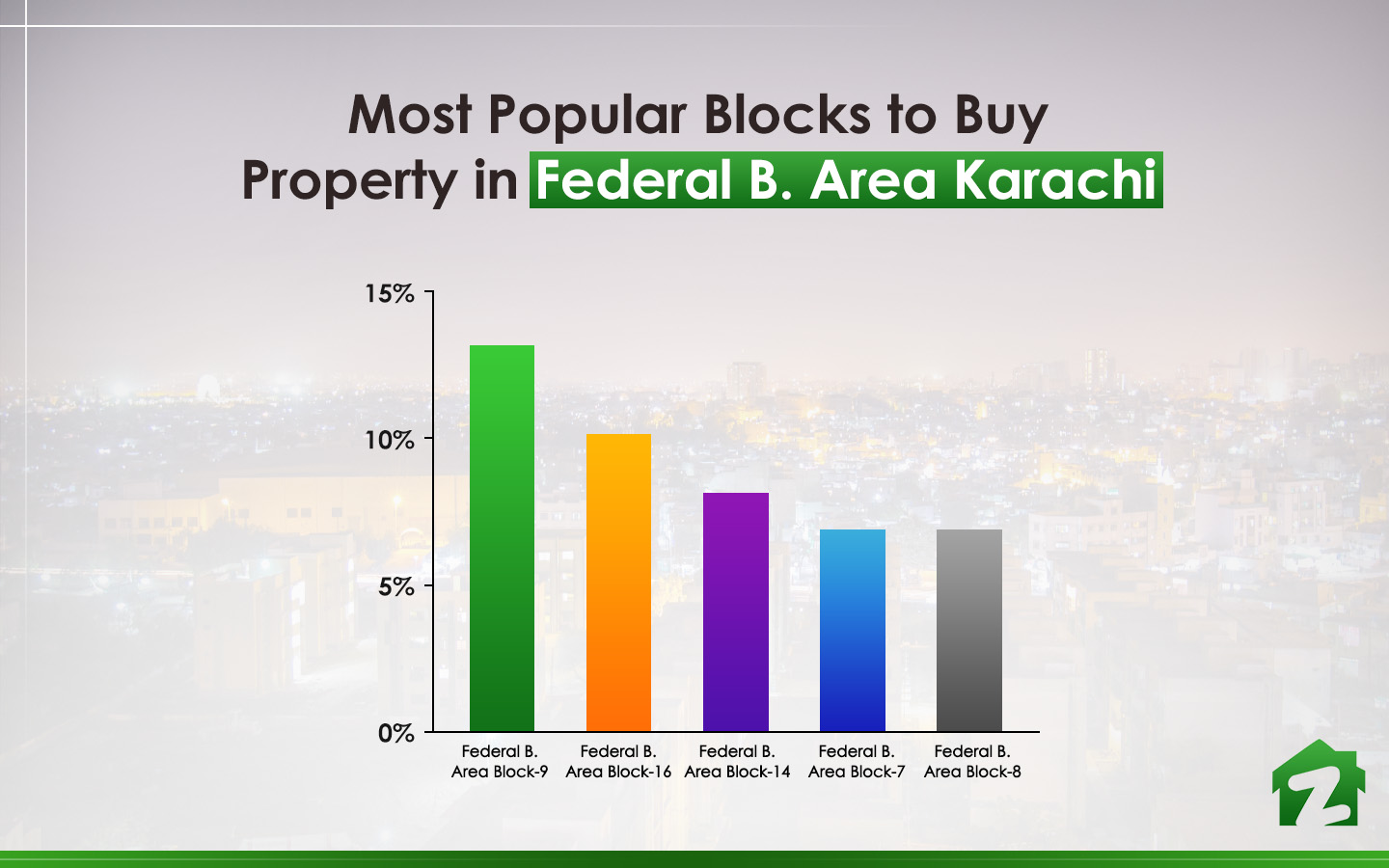 popular blocks for buying property in F.B Area