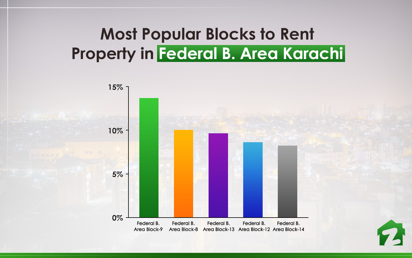 popular areas to rent property in federal b area