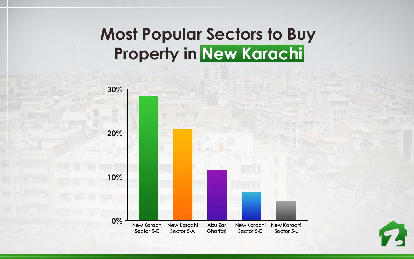 Top 5 sectors in purchasing property