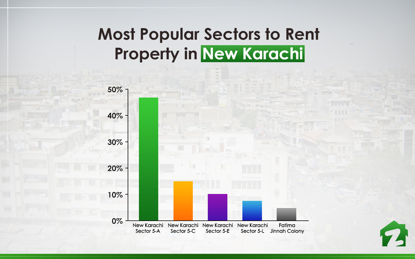 Top 5 sectors to rent property in New Karachi