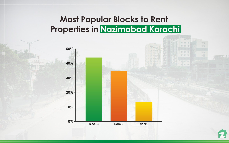 Renting Trends for Properties on Nazimabad Karachi