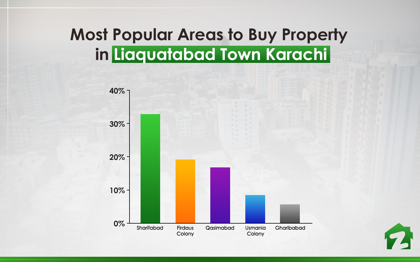 The most sought-after areas to buy property in Liaquatabad Town Karachi