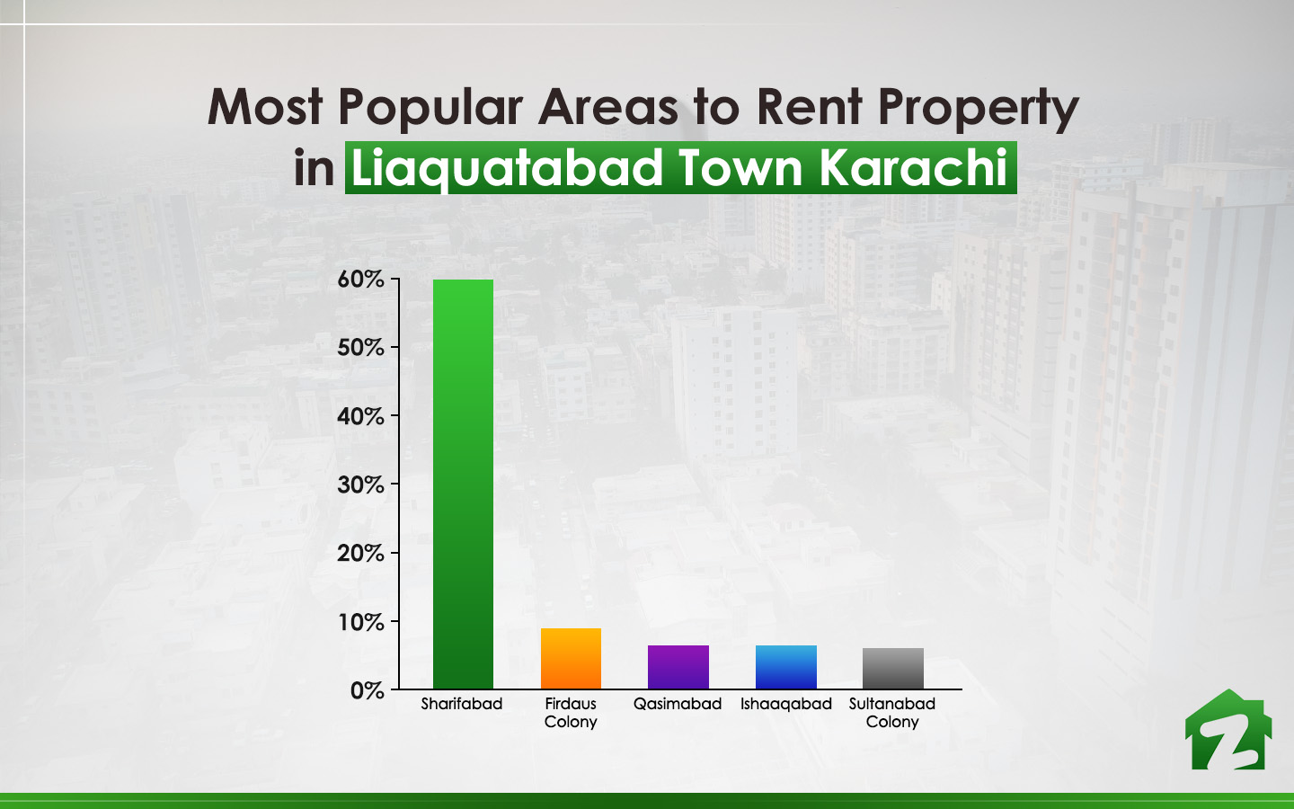 Five most popular areas to rent in Liaquatabad Town Karachi