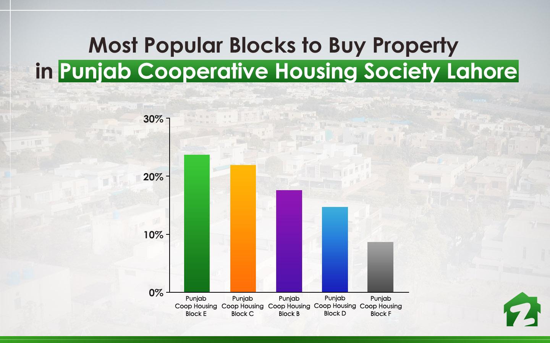 Popular Blocks to Buy Property in Punjab Cooperative Housing Society Lahore