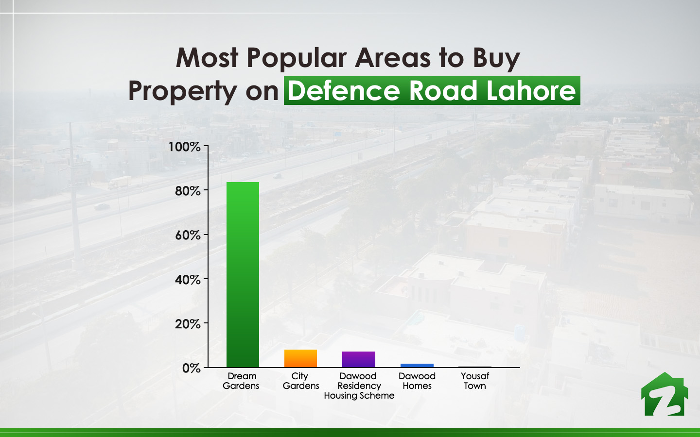 Popular Areas to Buy Property on Defence Road Lahore