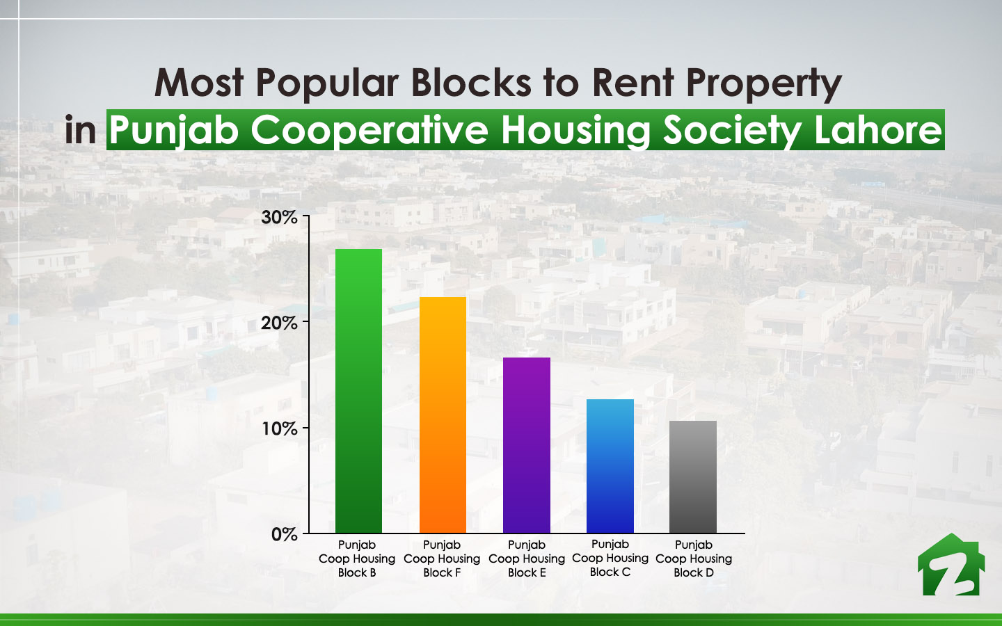 Most Popular Blocks to Rent Property in Punjab Cooperative Housing Society Lahore