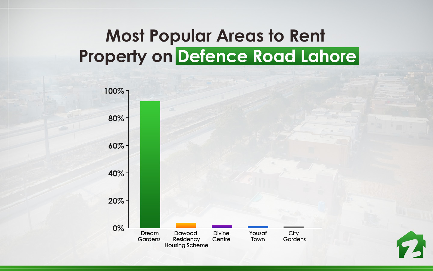 Popular Areas to rent Property on Defence Road Lahore