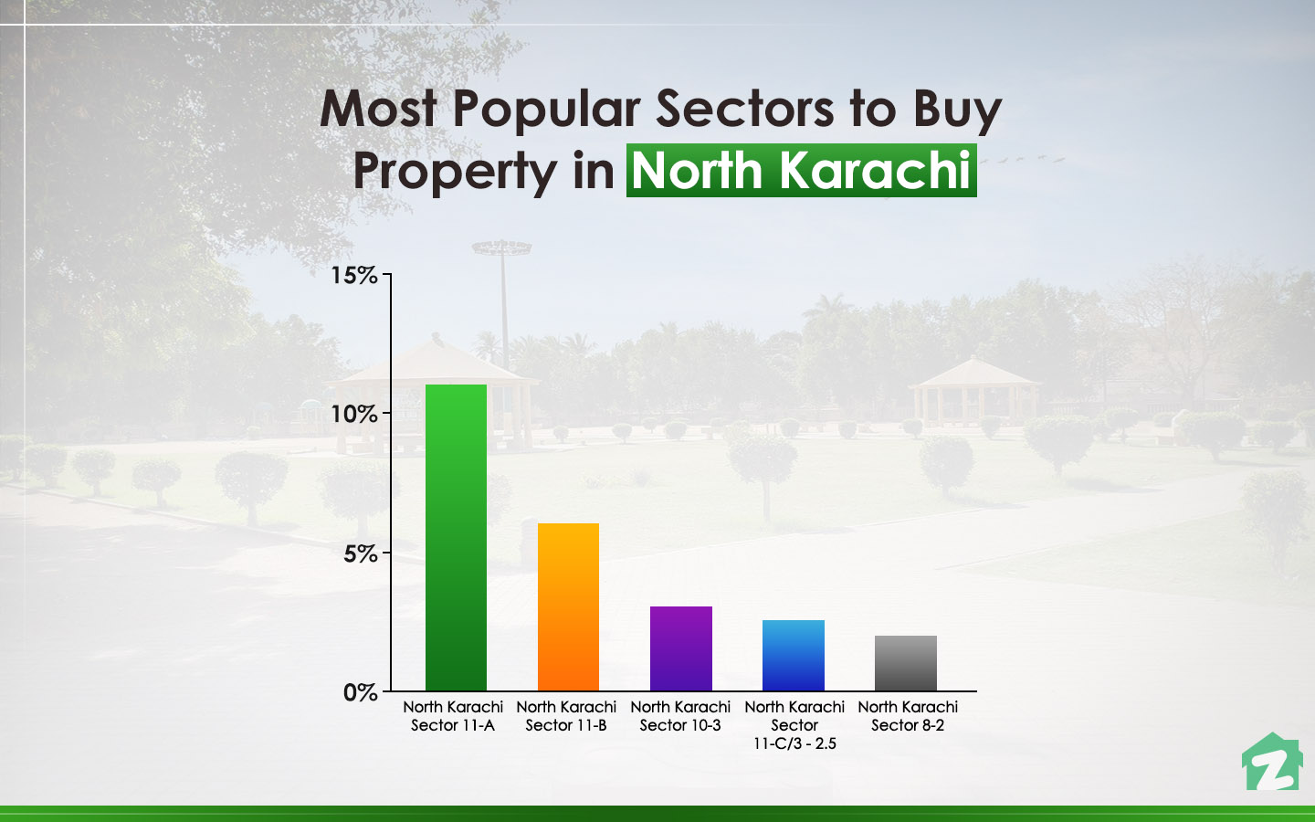 Most Popular Sectors for Buying Property in North Karachi