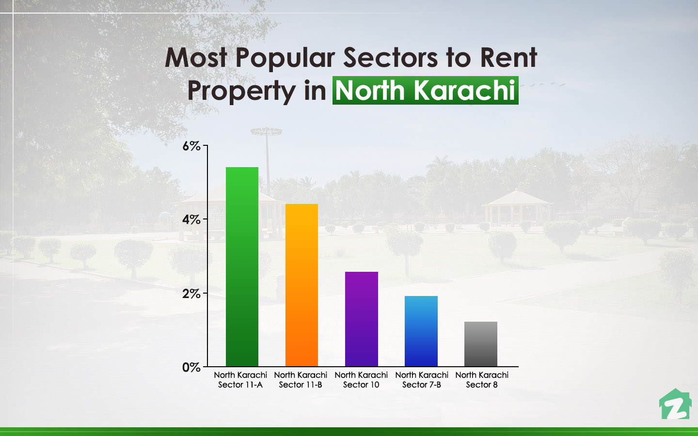 Most Popular Sectors for Renting Properties in North Karachi