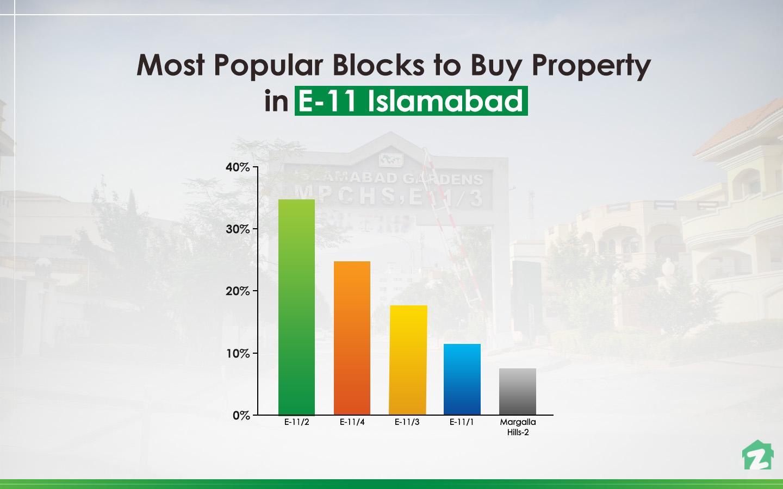 Popular blocks among buyers of E-11, Islamabad