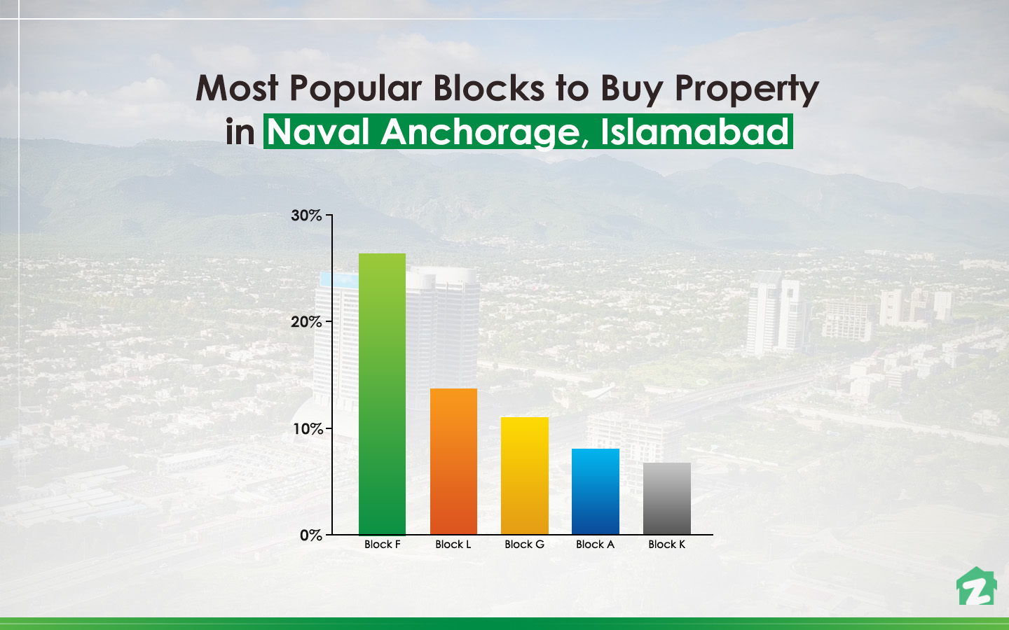 Most Popular Blocks to Buy Property in Naval Anchorage Islamabad