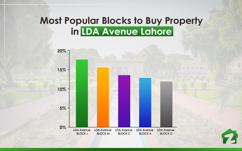 popular blocks of LDA Avenue