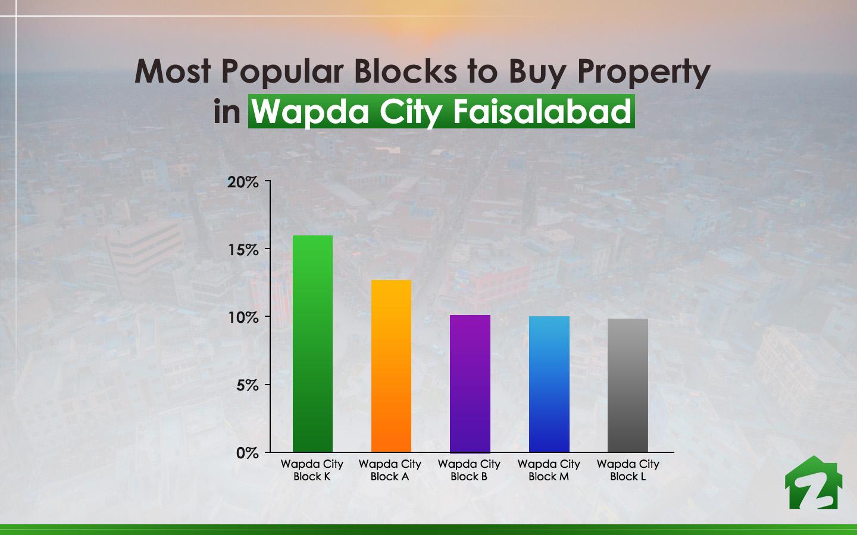 popular blocks in wapda city Faisalabad