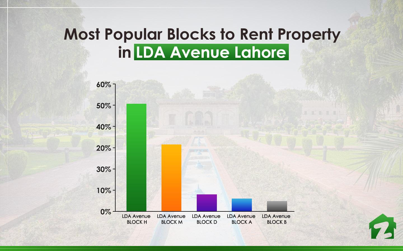 Popular Blocks of LDA Avenue Lahore