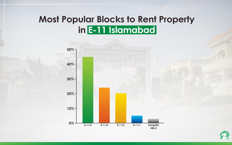 E-11/2 is popular among rent seekers