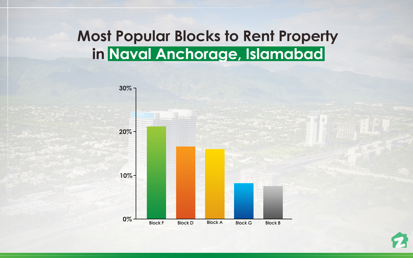 Most Popular Blocks to rent Property in Naval Anchorage, Islamabad