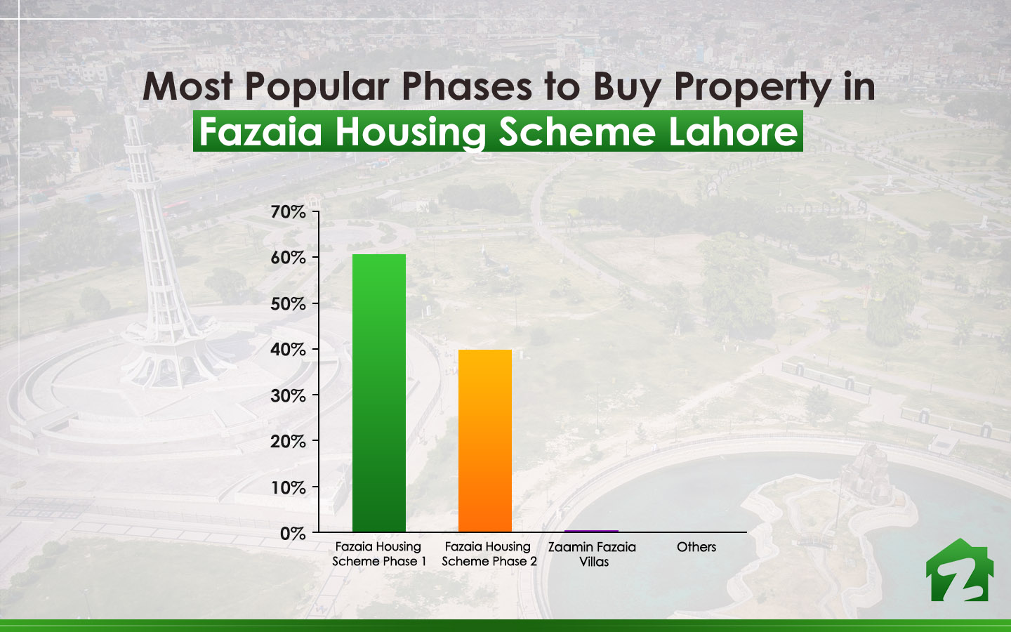 Fazaia Housing Scheme Phase 1 is the popular choice for buying property