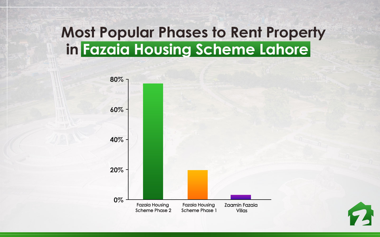 Popular Localities of Fazaia Housing Scheme Lahore