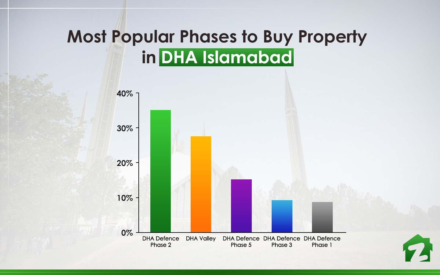 Popular phases to buy property in DHA Islamabad