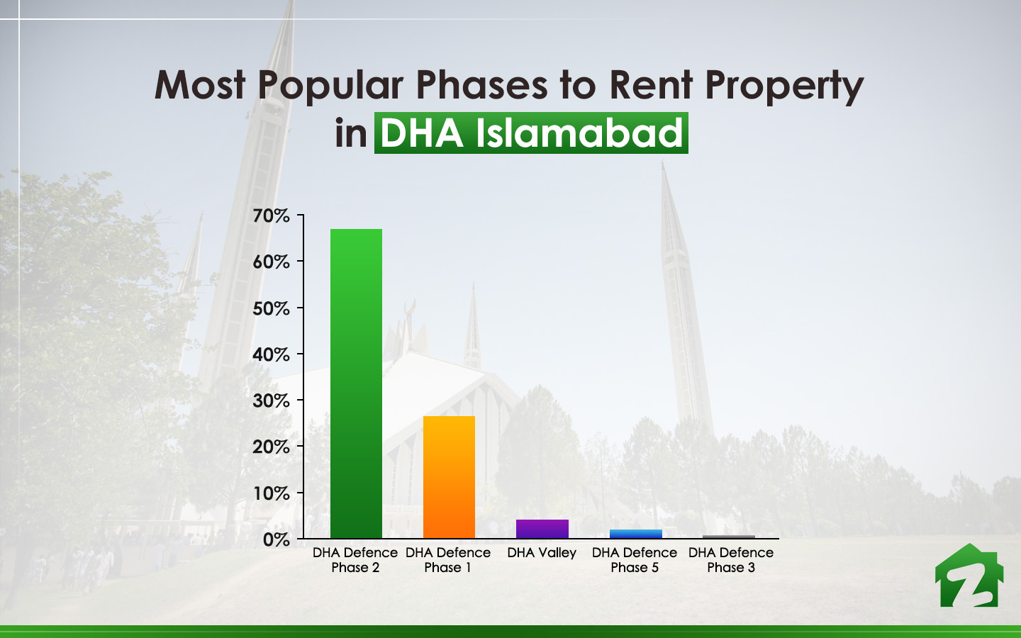 Popular phases to rent property in DHA. Islamabad